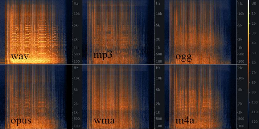 Сравнение спектров разницы
