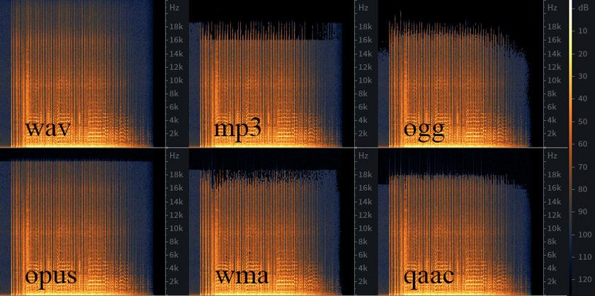 Сжатие высоких частот наглядно может быть представлено на спектрограмме